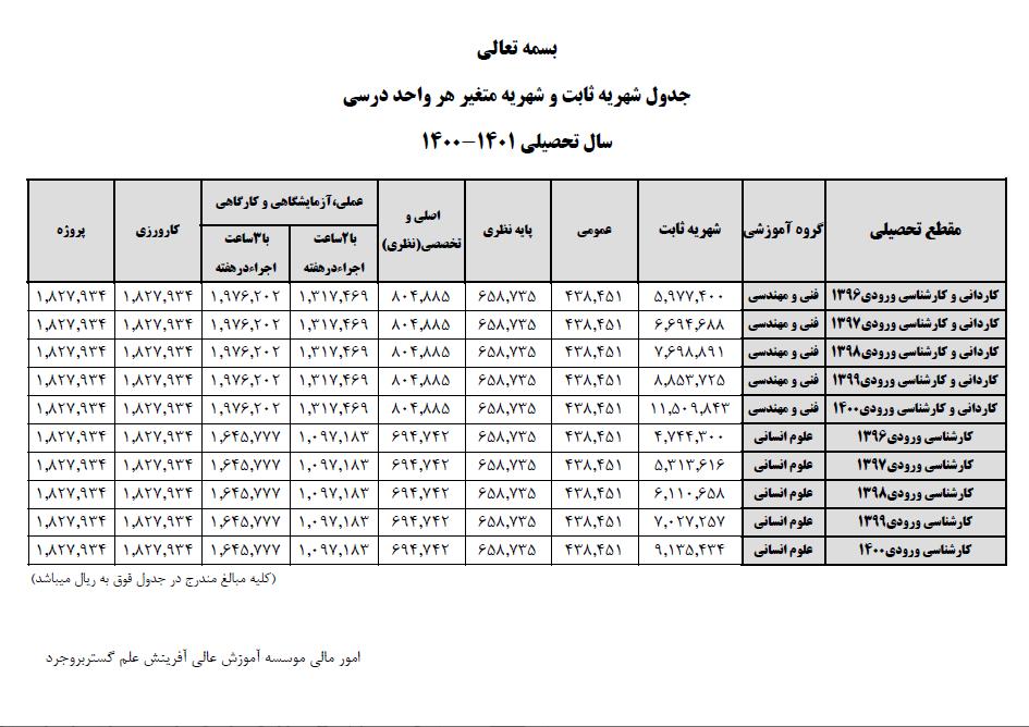 جدول شهریه کاردانی و کارشناسی سال تحصیلی 1401-1400