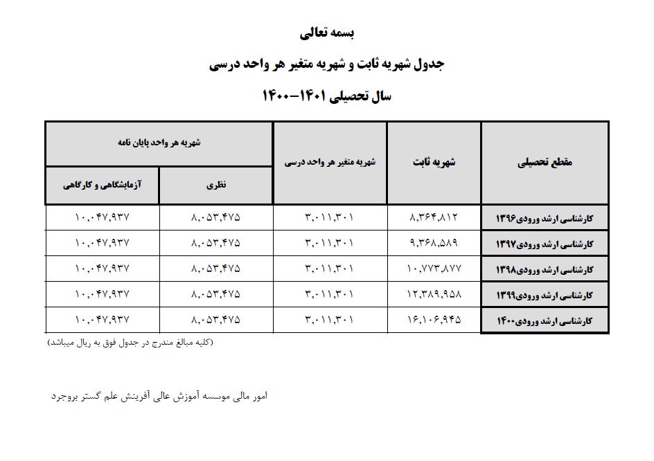 جدول شهریه کارشناسی ارشد سال تحصیلی 1401-1400